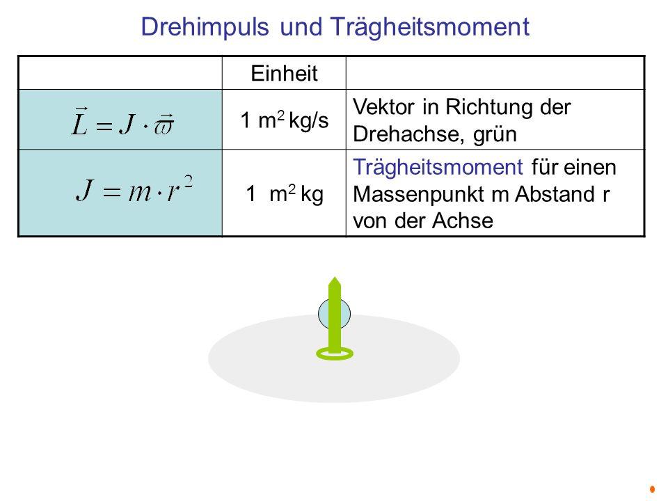 Drehimpuls und Trägheitsmoment Einheit 1 m 2 kg/s Vektor in Richtung der Drehachse, grün 1 m 2 kg Trägheitsmoment für einen Massenpunkt m Abstand r vo