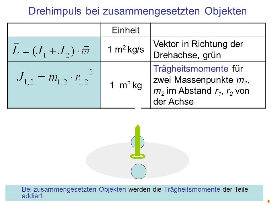 Drehimpuls bei zusammengesetzten Objekten Einheit 1 m 2 kg/s Vektor in Richtung der Drehachse, grün 1 m 2 kg Trägheitsmomente für zwei Massenpunkte m
