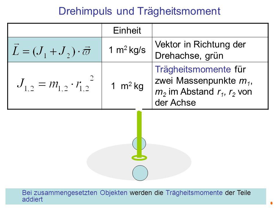 Drehimpuls und Trägheitsmoment Einheit 1 m 2 kg/s Vektor in Richtung der Drehachse, grün 1 m 2 kg Trägheitsmomente für zwei Massenpunkte m 1, m 2 im A
