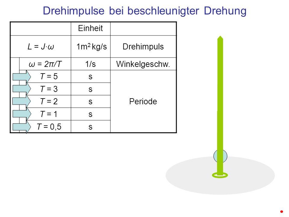 Drehimpulse bei beschleunigter Drehung Einheit L = J·ω 1m 2 kg/sDrehimpuls ω = 2π/T1/sWinkelgeschw. T = 5s Periode T = 3s T = 2s T = 1s T = 0,5s