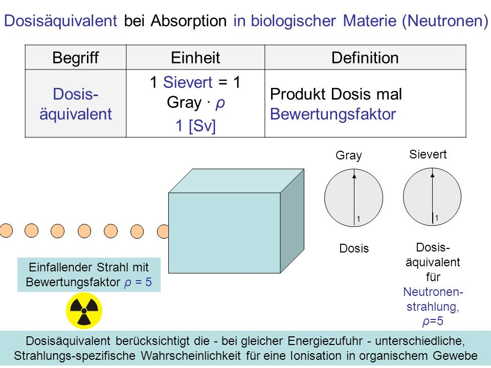 Dosisäquivalent bei Absorption in biologischer Materie (Neutronen) BegriffEinheitDefinition Dosis- äquivalent 1 Sievert = 1 Gray · ρ 1 [Sv] Produkt Do