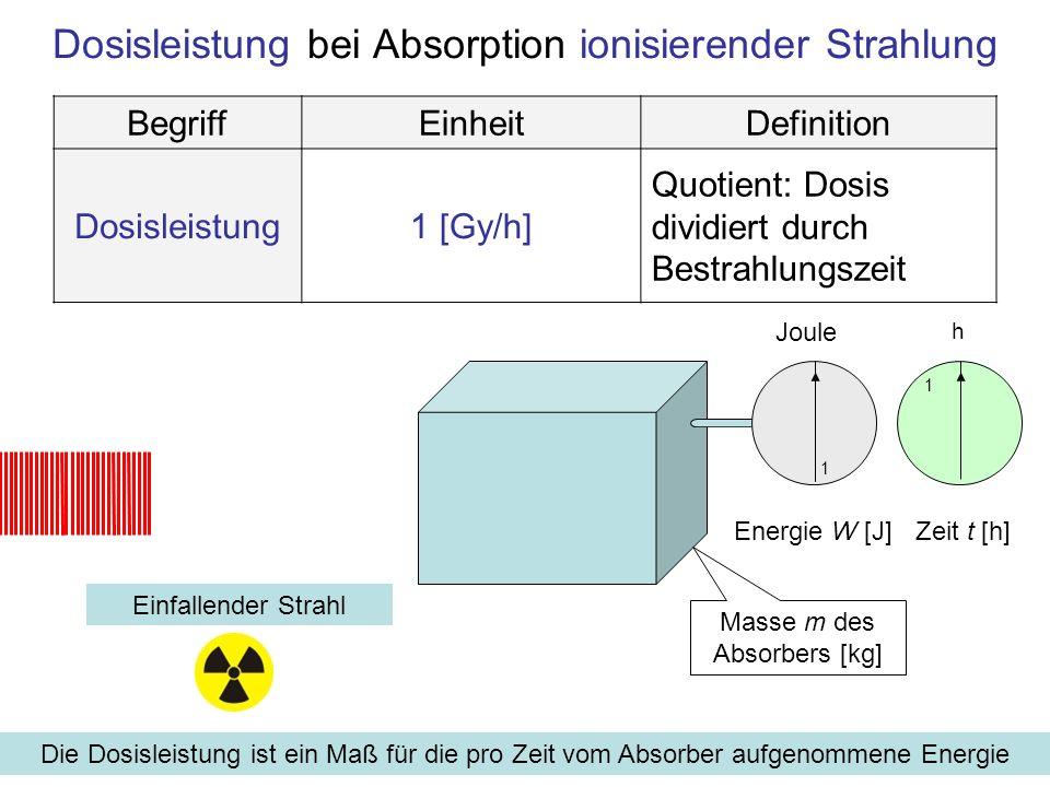 Dosisleistung bei Absorption ionisierender Strahlung Einfallender Strahl Die Dosisleistung ist ein Maß für die pro Zeit vom Absorber aufgenommene Ener