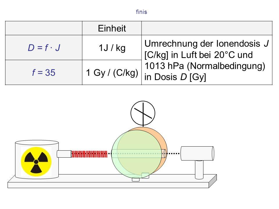 finis Einheit D = f · J1J / kg Umrechnung der Ionendosis J [C/kg] in Luft bei 20°C und 1013 hPa (Normalbedingung) in Dosis D [Gy] f = 351 Gy / (C/kg).