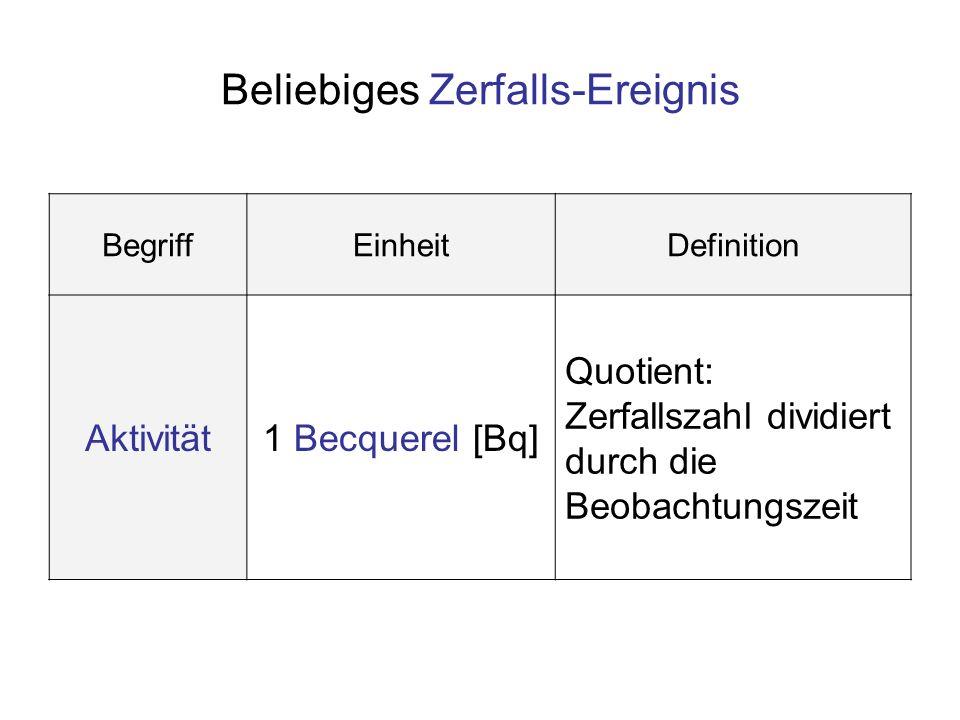 Beliebiges Zerfalls-Ereignis BegriffEinheitDefinition Aktivität1 Becquerel [Bq] Quotient: Zerfallszahl dividiert durch die Beobachtungszeit