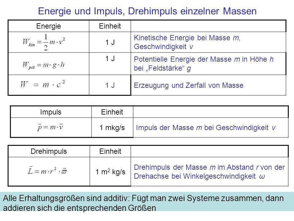 DrehimpulsEinheit 1 m 2 kg/s Drehimpuls der Masse m im Abstand r von der Drehachse bei Winkelgeschwindigkeit ω ImpulsEinheit 1 mkg/sImpuls der Masse m bei Geschwindigkeit v EnergieEinheit 1 J Kinetische Energie bei Masse m, Geschwindigkeit v 1 J Potentielle Energie der Masse m in Höhe h bei Feldstärke g 1 JErzeugung und Zerfall von Masse Energie und Impuls, Drehimpuls einzelner Massen Alle Erhaltungsgrößen sind additiv: Fügt man zwei Systeme zusammen, dann addieren sich die entsprechenden Größen