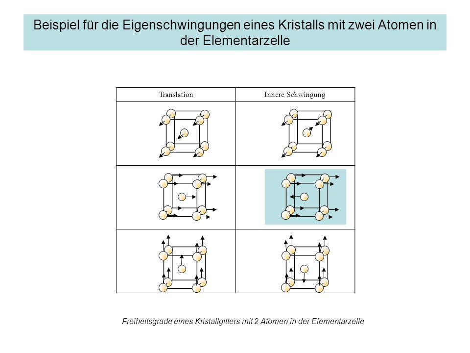 TranslationInnere Schwingung Beispiel für die Eigenschwingungen eines Kristalls mit zwei Atomen in der Elementarzelle Freiheitsgrade eines Kristallgitters mit 2 Atomen in der Elementarzelle