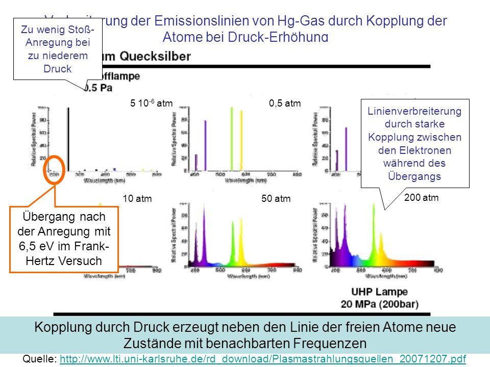 Verbreiterung der Emissionslinien von Hg-Gas durch Kopplung der Atome bei Druck-Erhöhung Kopplung durch Druck erzeugt neben den Linie der freien Atome neue Zustände mit benachbarten Frequenzen Zu wenig Stoß- Anregung bei zu niederem Druck 5 10 -6 atm0,5 atm 1 atm 10 atm50 atm 200 atm Linienverbreiterung durch starke Kopplung zwischen den Elektronen während des Übergangs Quelle: http://www.lti.uni-karlsruhe.de/rd_download/Plasmastrahlungsquellen_20071207.pdfhttp://www.lti.uni-karlsruhe.de/rd_download/Plasmastrahlungsquellen_20071207.pdf Übergang nach der Anregung mit 6,5 eV im Frank- Hertz Versuch
