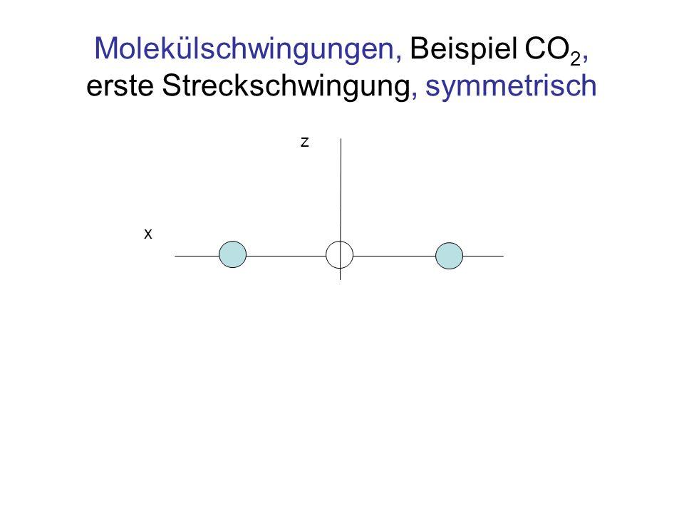 Molekülschwingungen, Beispiel CO 2, erste Streckschwingung, symmetrisch z x