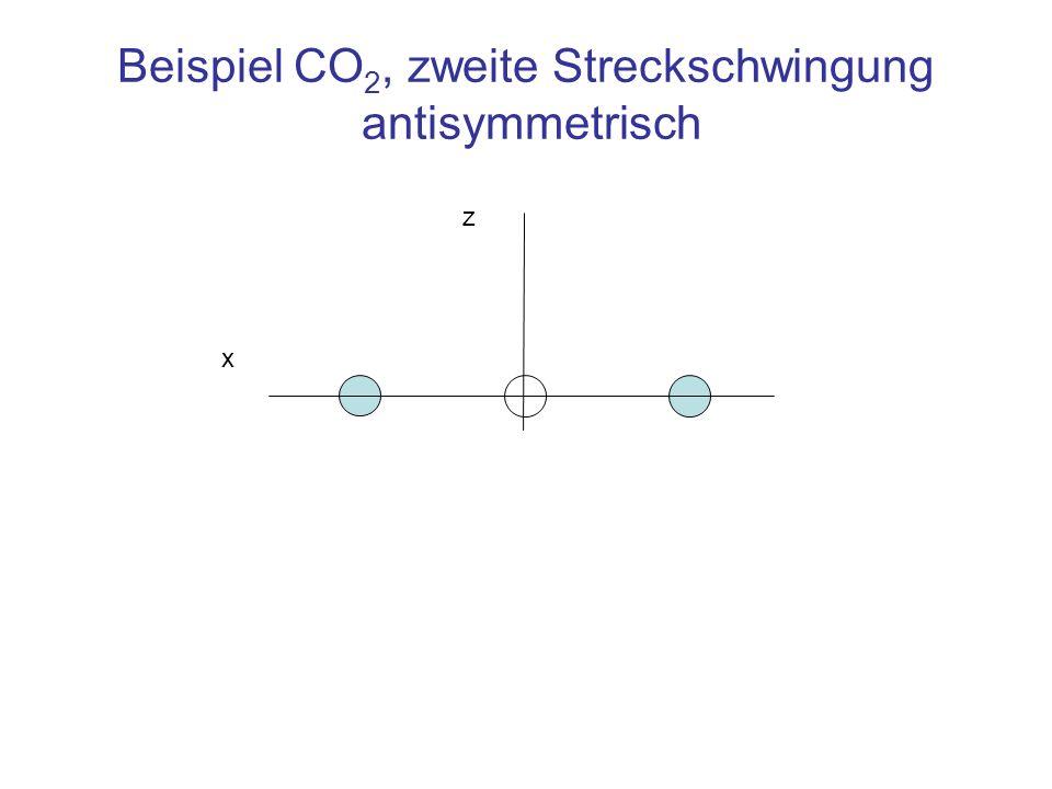 Beispiel CO 2, zweite Streckschwingung antisymmetrisch z x