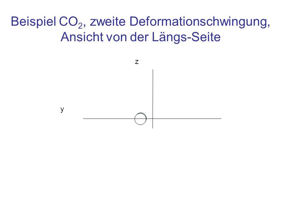 Beispiel CO 2, zweite Deformationschwingung, Ansicht von der Längs-Seite z y