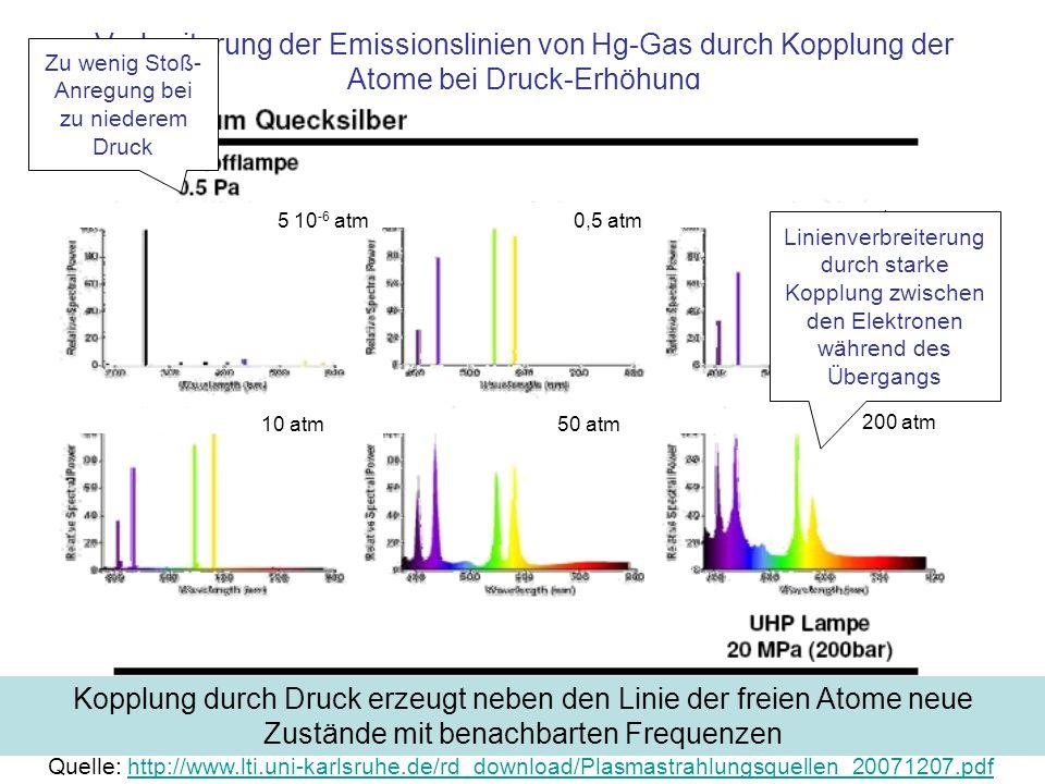 Verbreiterung der Emissionslinien von Hg-Gas durch Kopplung der Atome bei Druck-Erhöhung Kopplung durch Druck erzeugt neben den Linie der freien Atome neue Zustände mit benachbarten Frequenzen Zu wenig Stoß- Anregung bei zu niederem Druck 5 10 -6 atm0,5 atm 1 atm 10 atm50 atm 200 atm Linienverbreiterung durch starke Kopplung zwischen den Elektronen während des Übergangs Quelle: http://www.lti.uni-karlsruhe.de/rd_download/Plasmastrahlungsquellen_20071207.pdfhttp://www.lti.uni-karlsruhe.de/rd_download/Plasmastrahlungsquellen_20071207.pdf