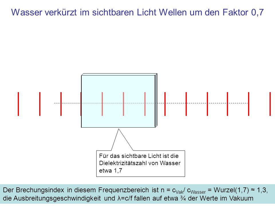 Wasser verkürzt im sichtbaren Licht Wellen um den Faktor 0,7 Für das sichtbare Licht ist die Dielektrizitätszahl von Wasser etwa 1,7 Der Brechungsinde