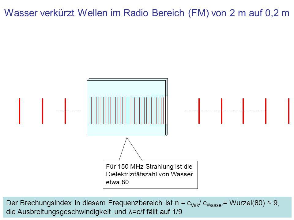 Wasser verkürzt Wellen im Radio Bereich (FM) von 2 m auf 0,2 m Für 150 MHz Strahlung ist die Dielektrizitätszahl von Wasser etwa 80 Der Brechungsindex