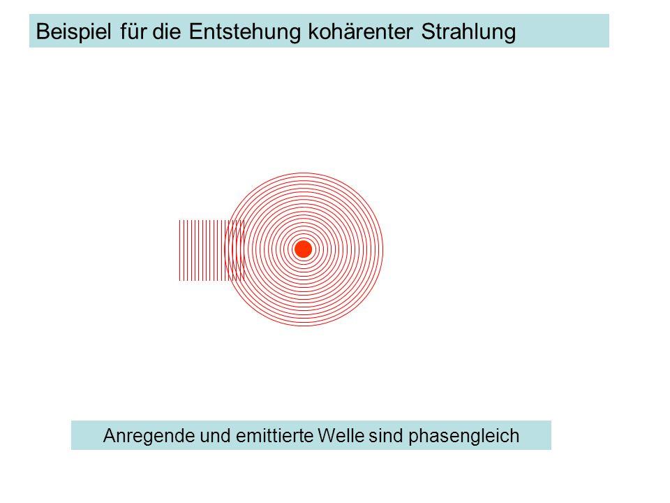 Beispiel für die Wirkung kohärenter Strahlung bei zwei benachbarten, identischen Streuzentren: Das Interferenzmuster der emittierten Strahlung enthält Information über das Objekt.