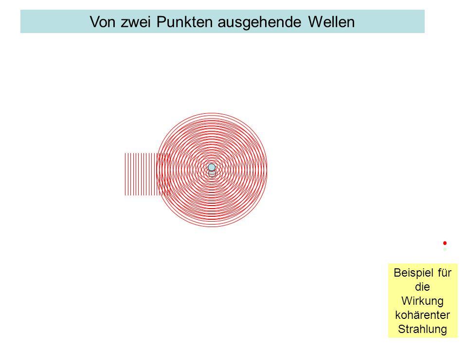 Bedeutung der Kohärenz Nur Kohärente Strahlung eignet sich zu Beugung und Abbildung –Die von einem Objekt in unterschiedliche Richtungen ausgehenden Wellen enthalten – in ihrer Gesamtheit – Information über die Gestalt eines Objekts