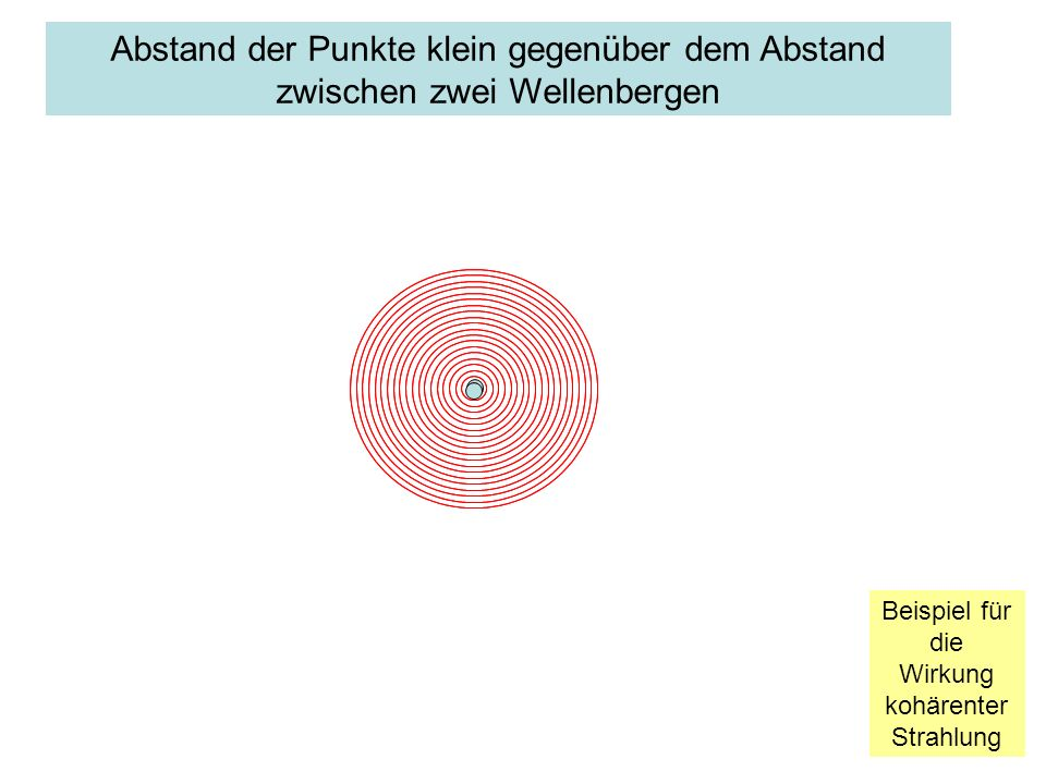 Abstand der Punkte wenig kleiner als der Abstand zwischen zwei Wellebergen Beispiel für die Wirkung kohärenter Strahlung