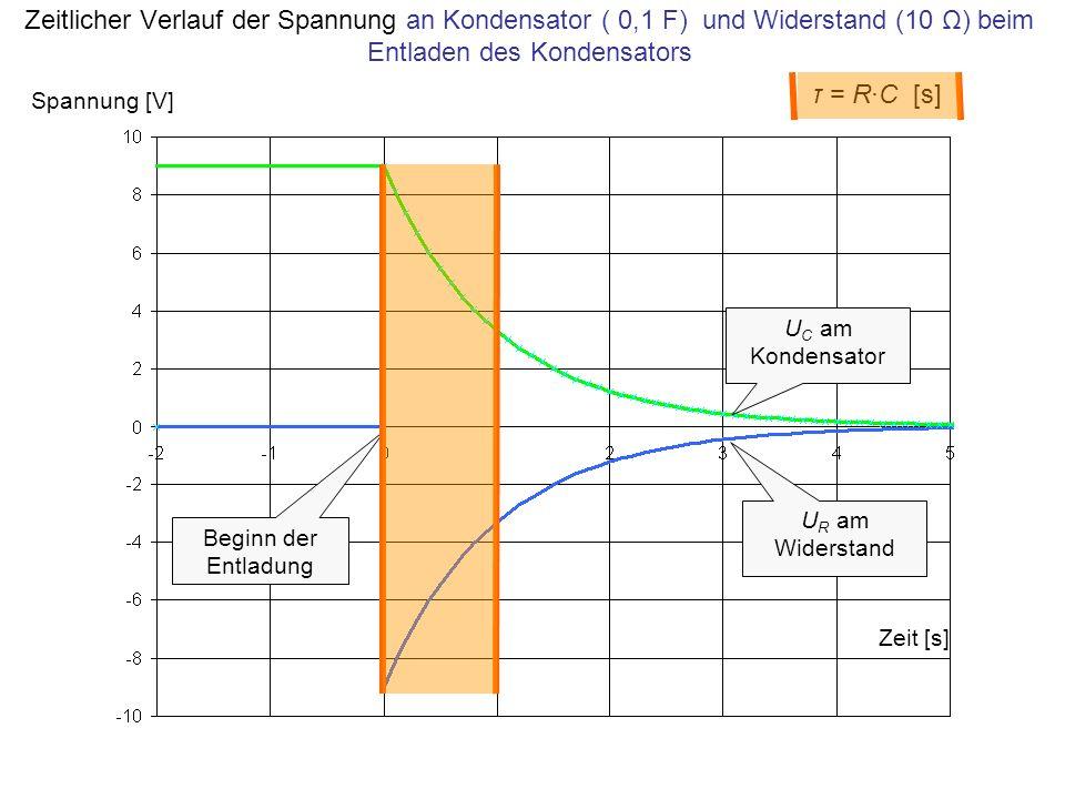 τ = R·C [s] Zeitlicher Verlauf der Spannung an Kondensator ( 0,1 F) und Widerstand (10 Ω) beim Entladen des Kondensators Zeit [s] Spannung [V] U R am