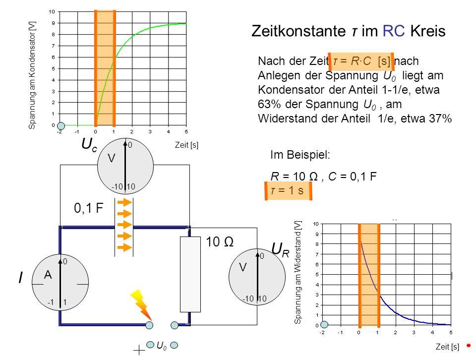 Im Beispiel: R = 10, C = 0,1 F τ = 1 s UcUc URUR I 0,1 F 10 0 -10 10 0 Zeitkonstante τ im RC Kreis 1 0 -10 Zeit [s] Spannung am Kondensator [V] Spannu