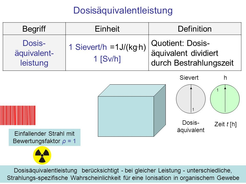 Dosisäquivalentleistung BegriffEinheitDefinition Dosis- äquivalent- leistung 1 Sievert/h =1J/(kg. h) 1 [Sv/h] Quotient: Dosis- äquivalent dividiert du