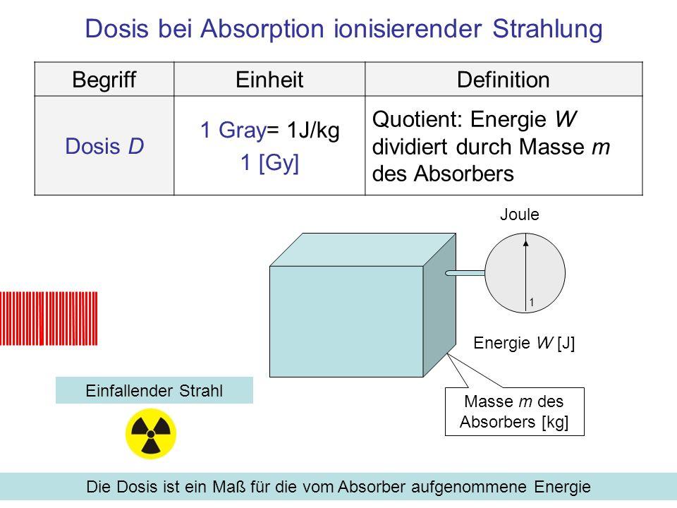 Dosis bei Absorption ionisierender Strahlung Einfallender Strahl Die Dosis ist ein Maß für die vom Absorber aufgenommene Energie BegriffEinheitDefinition Dosis D 1 Gray= 1J/kg 1 [Gy] Quotient: Energie W dividiert durch Masse m des Absorbers Joule 1 Masse m des Absorbers [kg] Energie W [J].