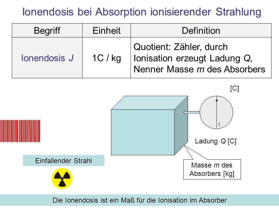Ionendosis bei Absorption ionisierender Strahlung Einfallender Strahl Die Ionendosis ist ein Maß für die Ionisation im Absorber BegriffEinheitDefinition Ionendosis J1C / kg Quotient: Zähler, durch Ionisation erzeugt Ladung Q, Nenner Masse m des Absorbers [C] 1 Masse m des Absorbers [kg] Ladung Q [C].