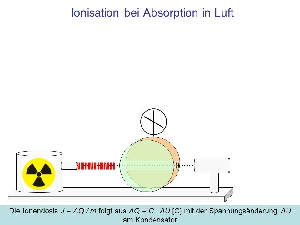 Ionisation bei Absorption in Luft Die Ionendosis J = ΔQ / m folgt aus ΔQ = C · ΔU [C] mit der Spannungsänderung ΔU am Kondensator.