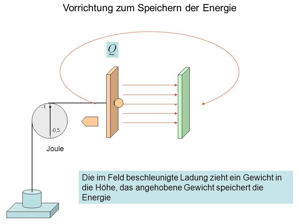 Vorrichtung zum Speichern der Energie Joule -0,5 Die im Feld beschleunigte Ladung zieht ein Gewicht in die Höhe, das angehobene Gewicht speichert die