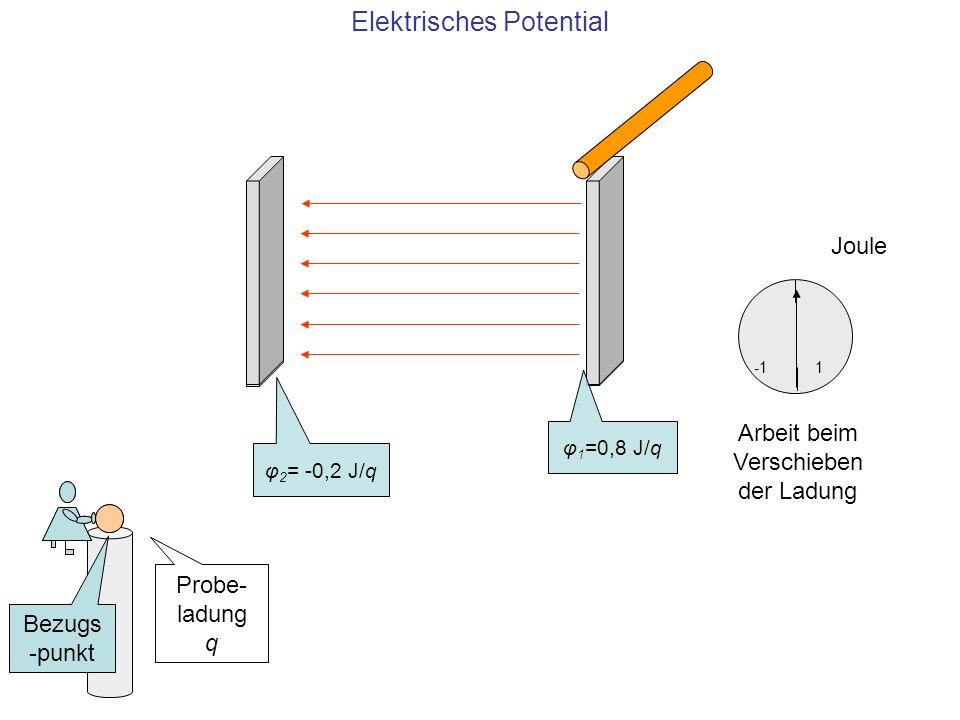 Φ n = W / q 1 J/C 1 V Potential am Punkt n W1 J Arbeit zur Verschiebung der Ladung q zum Punkt n von einem Bezugspunkt aus q1 Cbewegte Ladung Elektrisches Potential eines Punktes Das elektrische Potential eines Punktes (n) ist ein Quotient: im Zähler steht die Arbeit, die einen positiv geladenen Probekörper von einem Bezugspunkt aus zum Punkt n verschiebt, im Nenner die Ladung des Probekörpers Analog: Eine Höhenangabe eines Ortes n ist ein Quotient aus der Arbeit, die einen Probekörper von Meereshöhe zum Punkt n verschiebt, und der Gewichtskraft m·g des Probekörpers