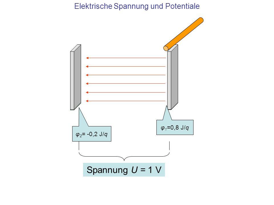 Elektrische Spannung und Potentiale φ 1 =0,8 J/q φ 2 = -0,2 J/q Spannung U = 1 V