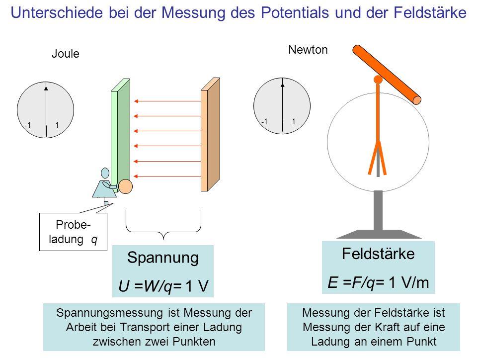 Unterschiede bei der Messung des Potentials und der Feldstärke Joule 1 Spannung U =W/q= 1 V Probe- ladung q Spannungsmessung ist Messung der Arbeit be