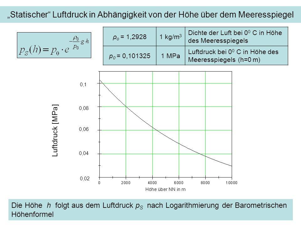 Statischer Luftdruck in Abhängigkeit von der Höhe über dem Meeresspiegel 0,1 0,08 0,04 0,02 Luftdruck [MPa] ρ o = 1,29281 kg/m 3 Dichte der Luft bei 0 0 C in Höhe des Meeresspiegels p 0 = 0,1013251 MPa Luftdruck bei 0 0 C in Höhe des Meeresspiegels (h=0 m) Die Höhe h folgt aus dem Luftdruck p S nach Logarithmierung der Barometrischen Höhenformel 0,06