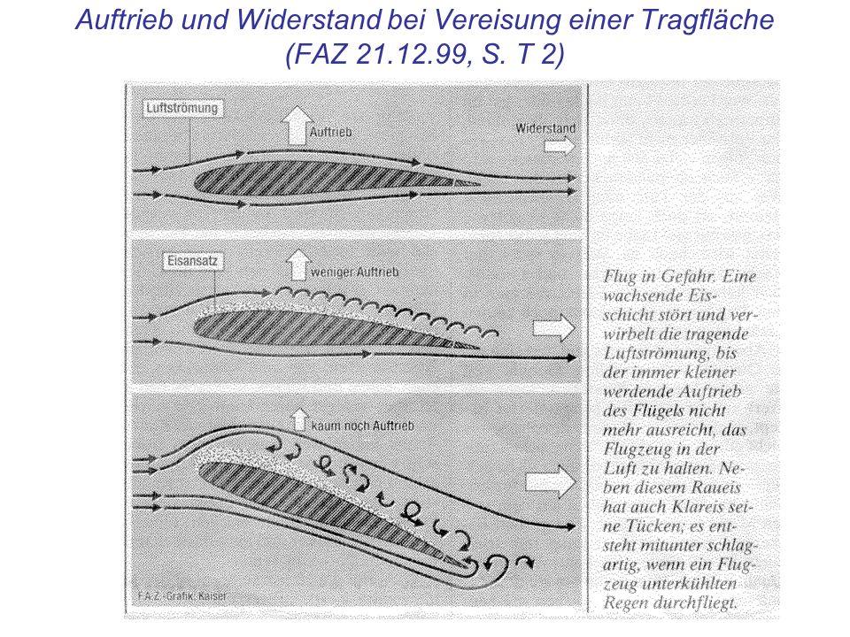 Auftrieb und Widerstand bei Vereisung einer Tragfläche (FAZ 21.12.99, S. T 2)
