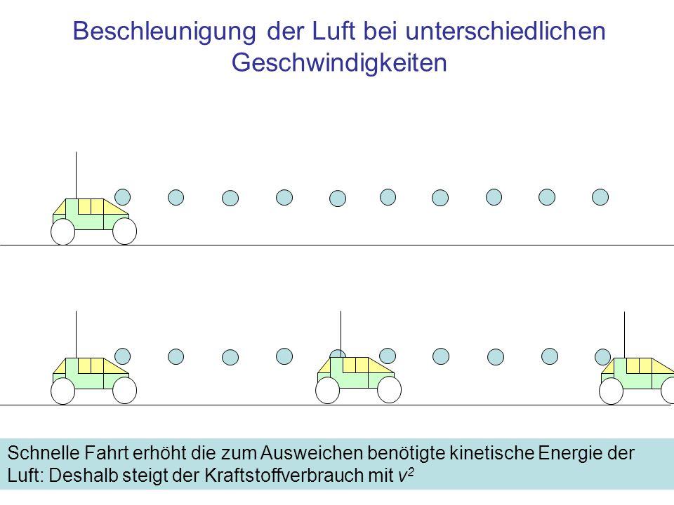 Beschleunigung der Luft bei unterschiedlichen Geschwindigkeiten Schnelle Fahrt erhöht die zum Ausweichen benötigte kinetische Energie der Luft: Deshalb steigt der Kraftstoffverbrauch mit v 2