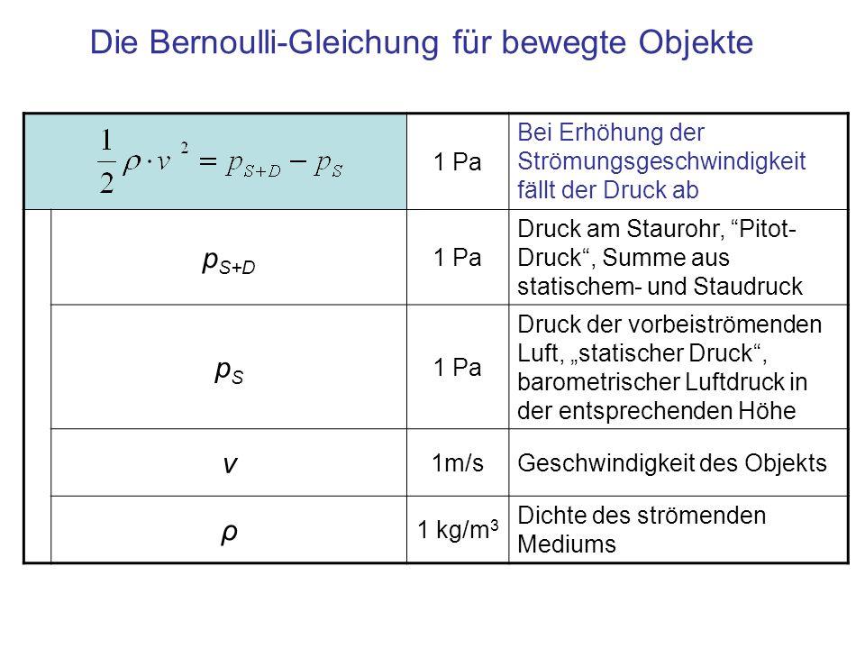 1 Pa Bei Erhöhung der Strömungsgeschwindigkeit fällt der Druck ab p S+D 1 Pa Druck am Staurohr, Pitot- Druck, Summe aus statischem- und Staudruck pSpS 1 Pa Druck der vorbeiströmenden Luft, statischer Druck, barometrischer Luftdruck in der entsprechenden Höhe v 1m/sGeschwindigkeit des Objekts ρ 1 kg/m 3 Dichte des strömenden Mediums Die Bernoulli-Gleichung für bewegte Objekte