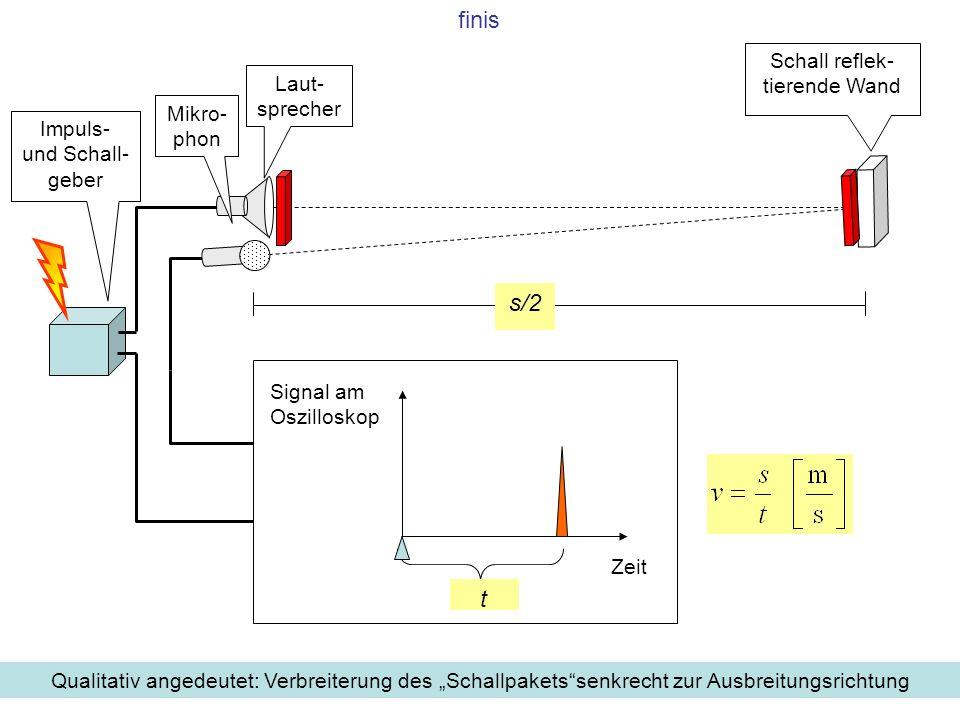 14 Laut- sprecher Impuls- und Schall- geber s/2 Schall reflek- tierende Wand Zeit t Signal am Oszilloskop Mikro- phon Qualitativ angedeutet: Verbreite