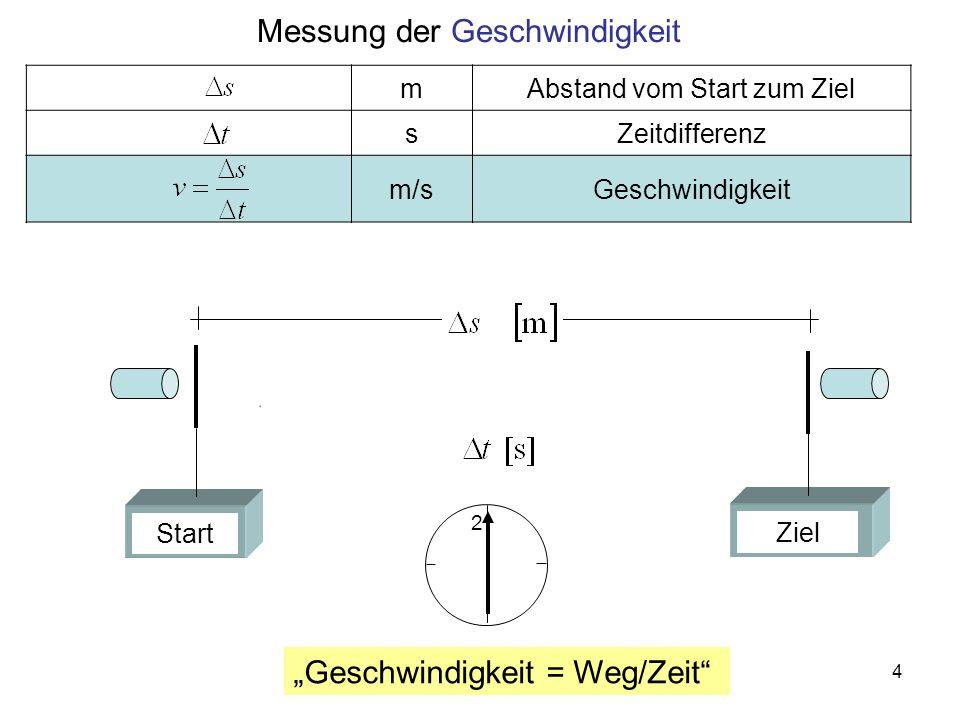 5 Versuch zur Messung der Schall Geschwindigkeit 1.Ein elektrischer Impuls startet Im Lautsprecher einen Schallimpuls gleichzeitig die Zeitmessung im Oszilloskop 2.Eine Wand im Abstand s/2 reflektiert den Schallimpuls 3.Der reflektierte Schallimpuls erreicht das Mikrophon und erzeugt das zweite Signal im Oszilloskop: Die zweite Zeitmarke.
