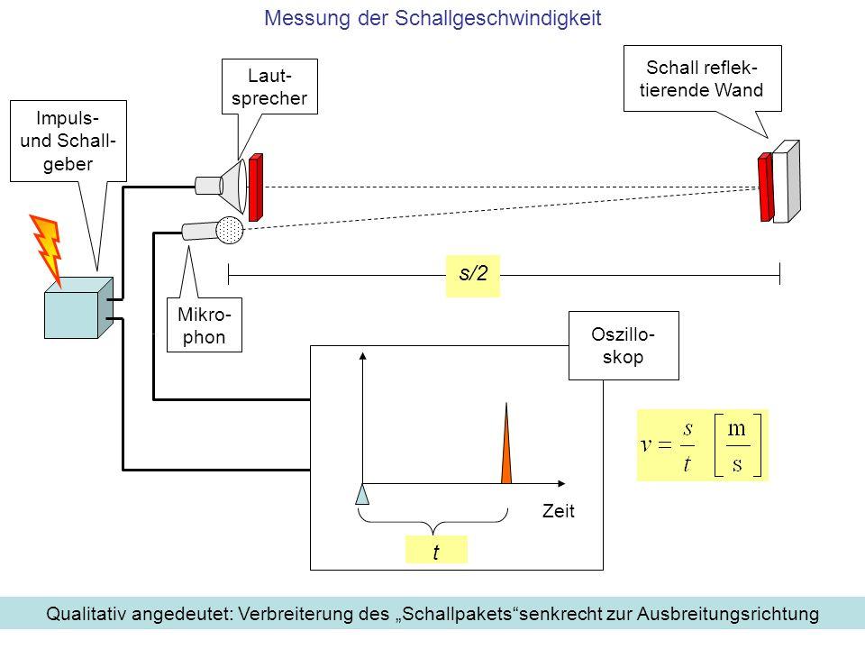 6 Laut- sprecher Impuls- und Schall- geber s/2 Schall reflek- tierende Wand Zeit t Oszillo- skop Qualitativ angedeutet: Verbreiterung des Schallpakets