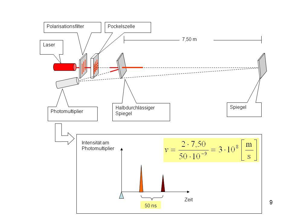 10 Die Lichtgeschwindigkeit: Eine Naturkonstante Höchste Geschwindigkeit Ausbreitungsgeschwindigkeit elektromagnetischer Wellen Betrag c = 299.792.458 m/s Verändert sich nicht beim Übergang auf relativ zueinander bewegte Koordinatensysteme: Thema der Speziellen Relativitätstheorie Geschwindigkeit der Photonen Massen nehmen bei Annäherung an die Lichtgeschwindigkeit um den Faktor 1/ Wurzel(1-v 2 /c 2 ) zu