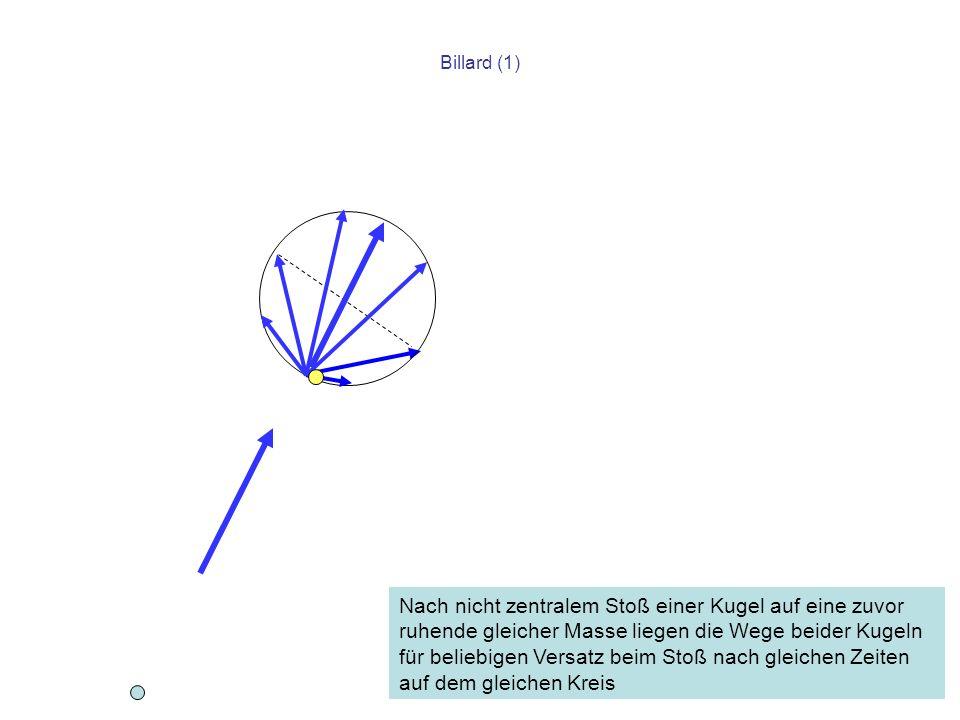 Billard (1) Nach nicht zentralem Stoß einer Kugel auf eine zuvor ruhende gleicher Masse liegen die Wege beider Kugeln für beliebigen Versatz beim Stoß