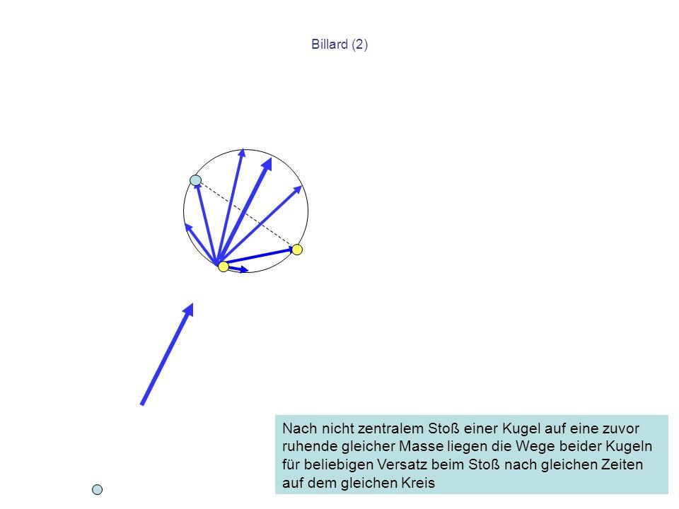 Billard (2) Nach nicht zentralem Stoß einer Kugel auf eine zuvor ruhende gleicher Masse liegen die Wege beider Kugeln für beliebigen Versatz beim Stoß