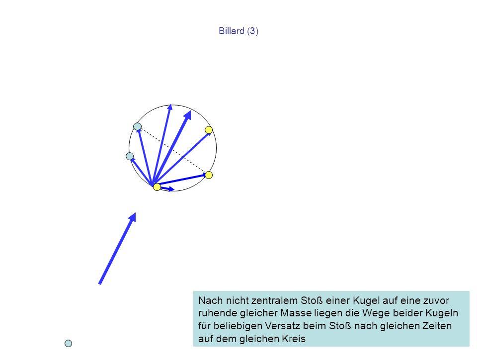 Billard (3) Nach nicht zentralem Stoß einer Kugel auf eine zuvor ruhende gleicher Masse liegen die Wege beider Kugeln für beliebigen Versatz beim Stoß
