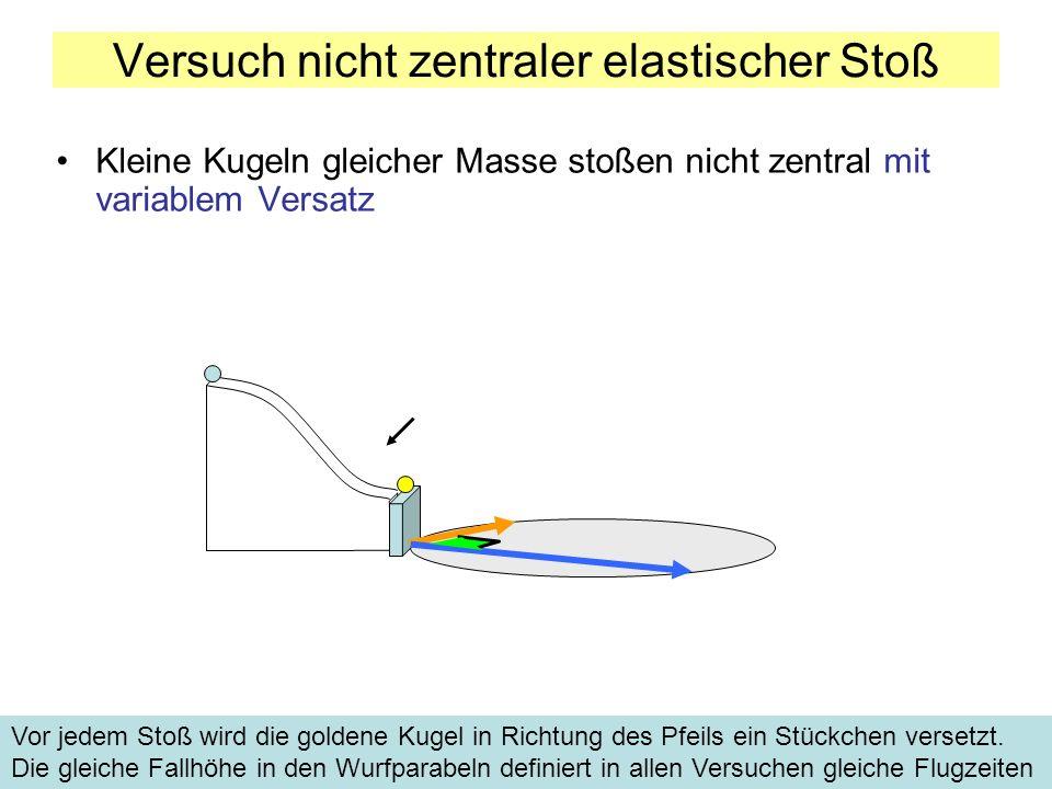 Kleine Kugeln gleicher Masse stoßen nicht zentral mit variablem Versatz Versuch nicht zentraler elastischer Stoß Vor jedem Stoß wird die goldene Kugel