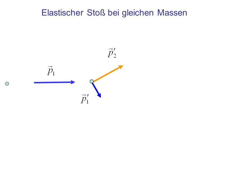 x y Elastischer Stoß bei gleichen Massen: Vektorsumme