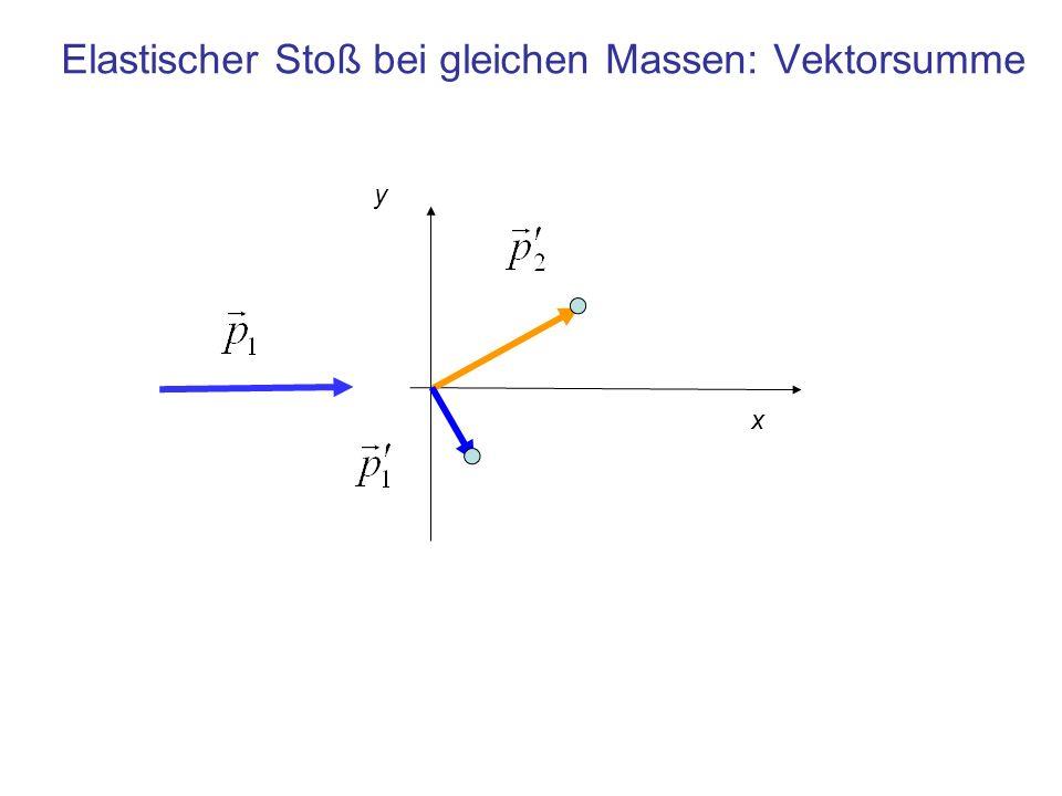Impulserhaltung beim elastischen Stoß in einer Ebene In R 2 (oder R 3 ) liefert die komponentenweise Impulserhaltung 2 (oder 3) Gleichungen KomponentenEinheit 1 kg m/s Impuls- Erhaltung, falls Teilchen 2 vor dem Stoß ruht Vor dem StoßNach dem Stoß Teilchen 1 Teilchen 20