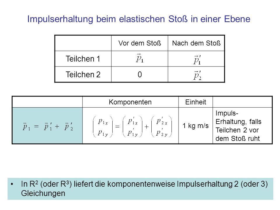 Zusammenfassung Bei Bahnen in R 2 oder R 3 gilt die Impulserhaltung komponentenweise: –für jede Komponente i=1,2,3 bleibt die Summe der entsprechenden Impuls Komponenten konstant –Speziell: bei elastischem Stoß gleicher Massen stehen die Impulse der auslaufenden Teilchen im rechten Winkel zueinander, Anwendung z.