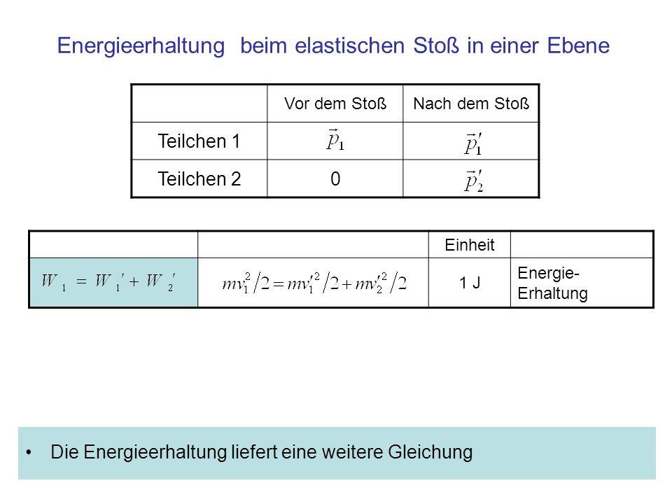 Elastischer Stoß gleicher Massen: Energie- und Impulserhaltung EinheitEnergie 1 JouleEnergieerhaltung 1 m 2 kg/sImpulserhaltung 1 (m/s) 2 Energieerhaltung nach Division durch m/2 1 m/s Impulserhaltung nach Division durch m/2 Beim elastischen Stoß gleicher Massen gilt speziell: Das Dreieck der Impulserhaltung ist ähnlich dem Dreieck der Vektoren für der Geschwindigkeiten.