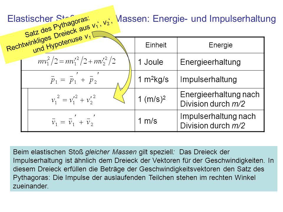Elastischer Stoß gleicher Massen: Energie- und Impulserhaltung EinheitEnergie 1 JouleEnergieerhaltung 1 m 2 kg/sImpulserhaltung 1 (m/s) 2 Energieerhal