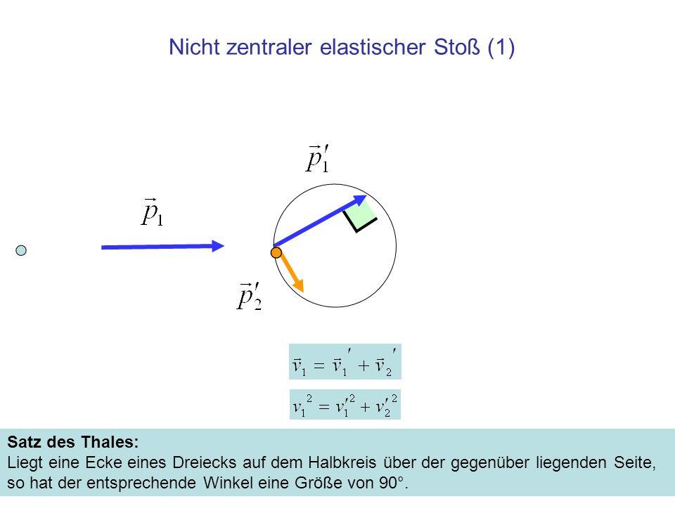 Nicht zentraler elastischer Stoß (1) Satz des Thales: Liegt eine Ecke eines Dreiecks auf dem Halbkreis über der gegenüber liegenden Seite, so hat der