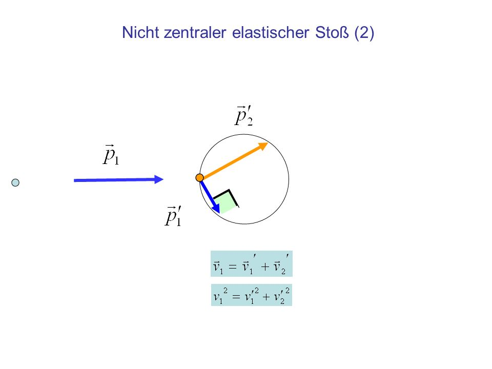 Billard (1) Nach nicht zentralem Stoß einer Kugel auf eine zuvor ruhende gleicher Masse liegen die Wege beider Kugeln für beliebigen Versatz beim Stoß nach gleichen Zeiten auf dem gleichen Kreis