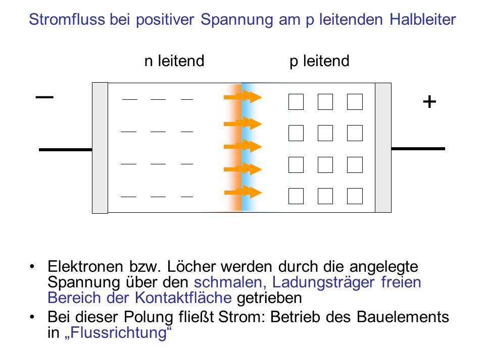n leitendp leitend Stromfluss bei positiver Spannung am p leitenden Halbleiter + Elektronen bzw. Löcher werden durch die angelegte Spannung über den s
